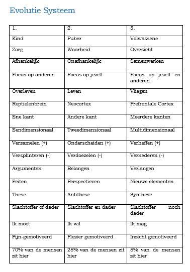 Checklist Evolutie Systeem
